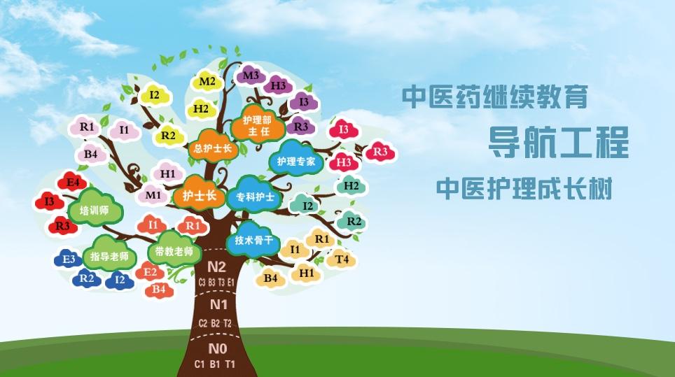 护理成长树